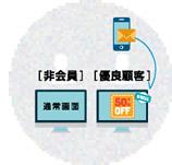 3. 独自のパーソナライズ機能で、ユーザーに合わせた接客が可能